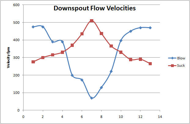 flow rate graph