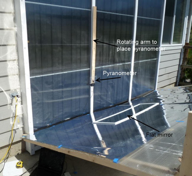 Testing The Benefit Of A Reflector On A Vertical Solar