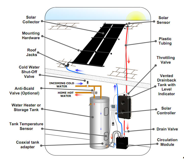 The Sungrabber Unglazed Solar Water Heating System