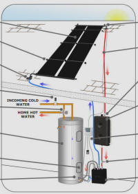 Sungrabber solar water heating system