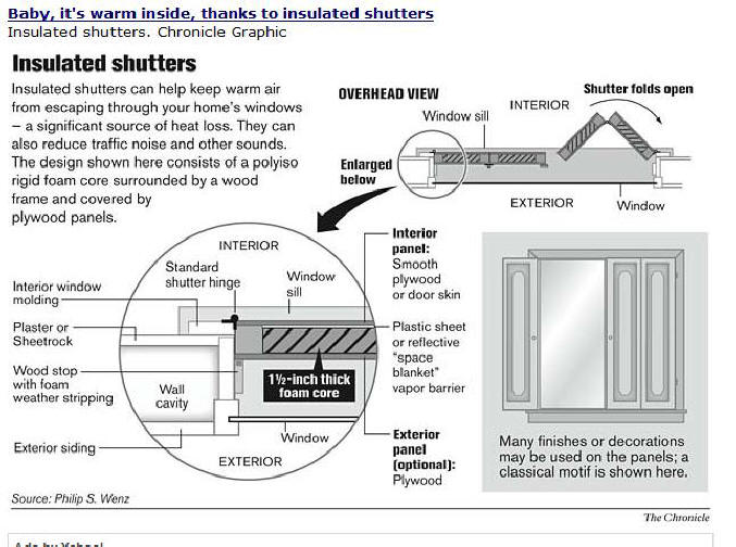 Bifold Insulating Thermal Shutters
