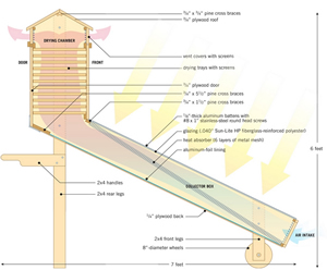solar food dryer diagram