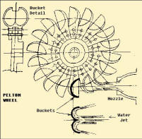 Water Wheel Plans And Parts