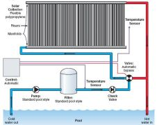 Solar pool heating - Swimming pool heating calculations ...