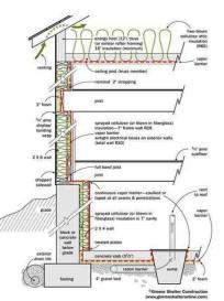Construction Techniques For Passive Solar Homes