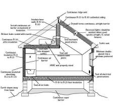 Solar House Plans | Guides To Designing Passive Solar Homes