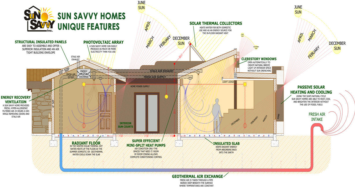 Sunsavvy zero energy homes for Zero net energy home