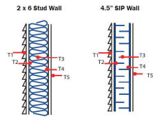 Construction techniques for passive solar homes for Sips panels canada