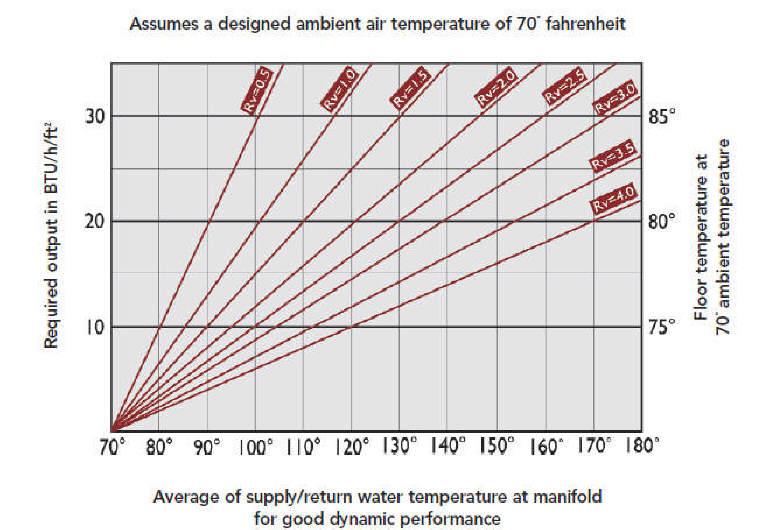 Radiant Floor Heating Calculator Gurus Floor