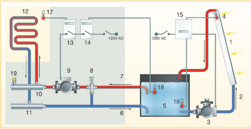 Solar house heating system control diagram House heating systems