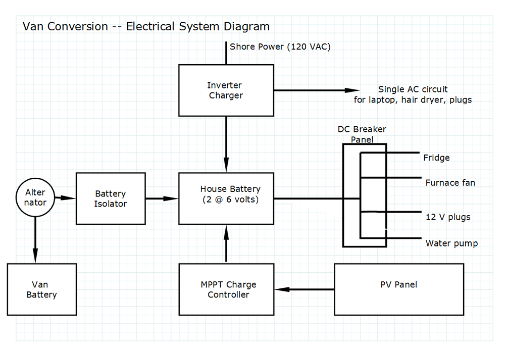 Wiring Diagram For Van Conversion : Promaster diy camper van conversion electrical