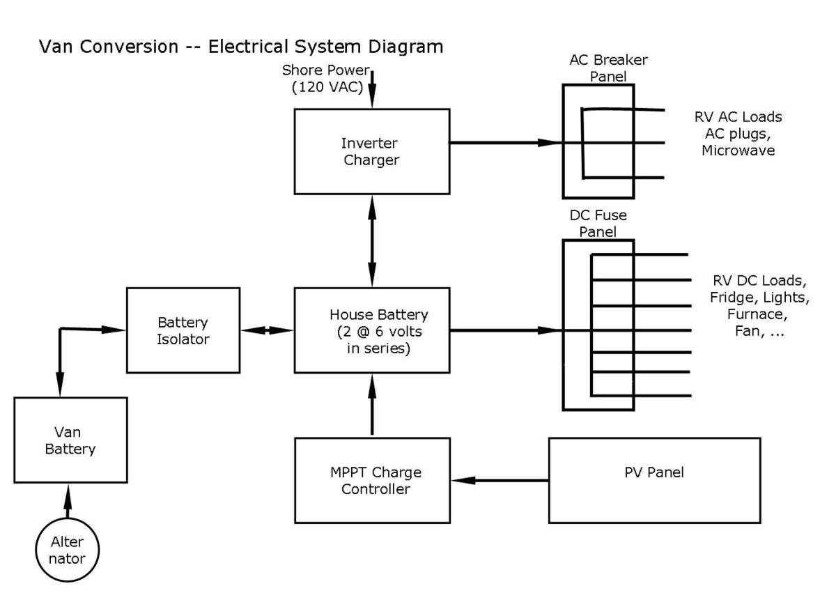 Promaster Diy Camper Van Conversion Electrical It Take To Fully Charge With The Solar Panel Circuit Schematic 3 Ekectrrical Diagram Fan