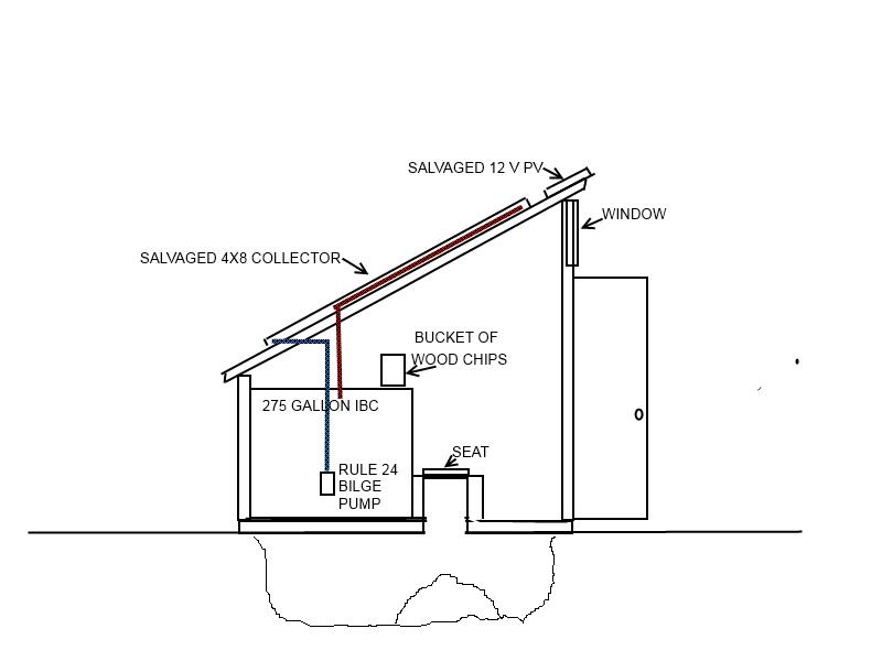 a solar heated arbor loo