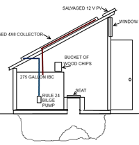 solar heated loo diagram