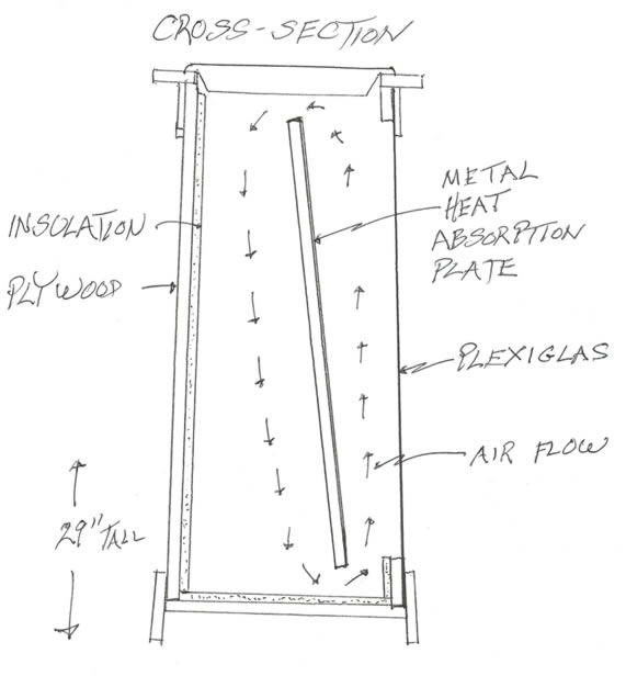 cross section solar bird bath