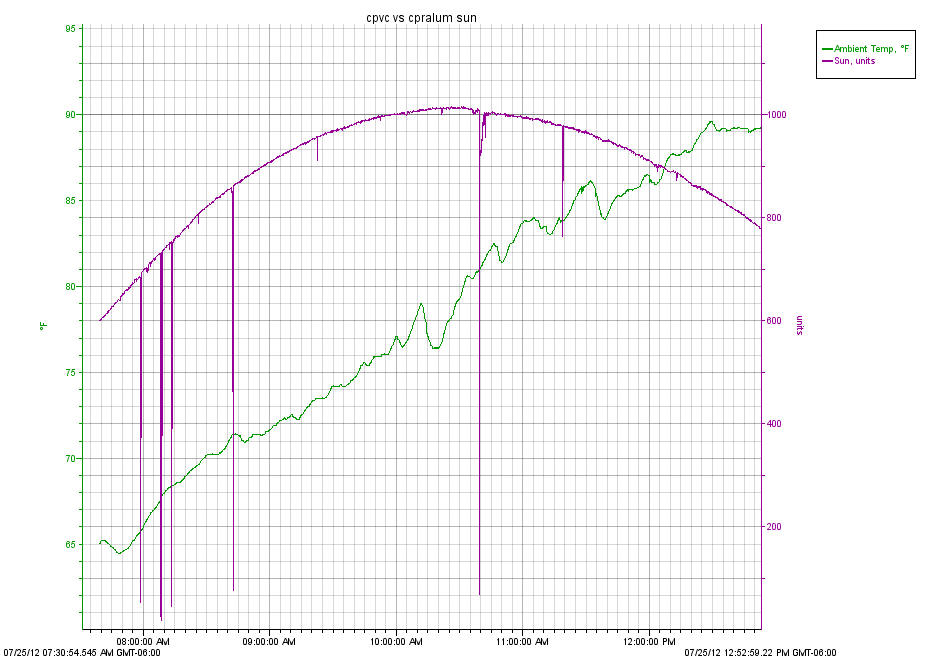 Comparing the performance of two diy solar water heating for Copper vs cpvc for water lines