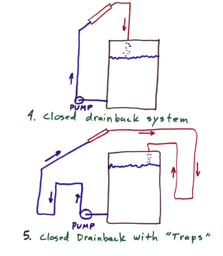 Drain Back System Erfahrungen