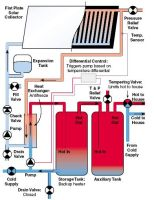 solar water heating - Home Heating Design