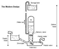 2010 10 01 archive as well Siege engines main also Automobile Engines A Short Course On How They Work further Z3JlYXQgcGxhbmVzIHNwaXRmaXJl as well 2 Cylinder Steam Engine Plans Wiring Diagrams. on stirling engine kit