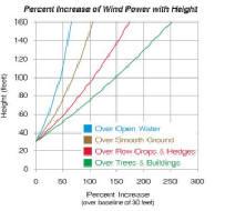 Wind turbine towers analysis