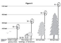 Site analyis for wind generators