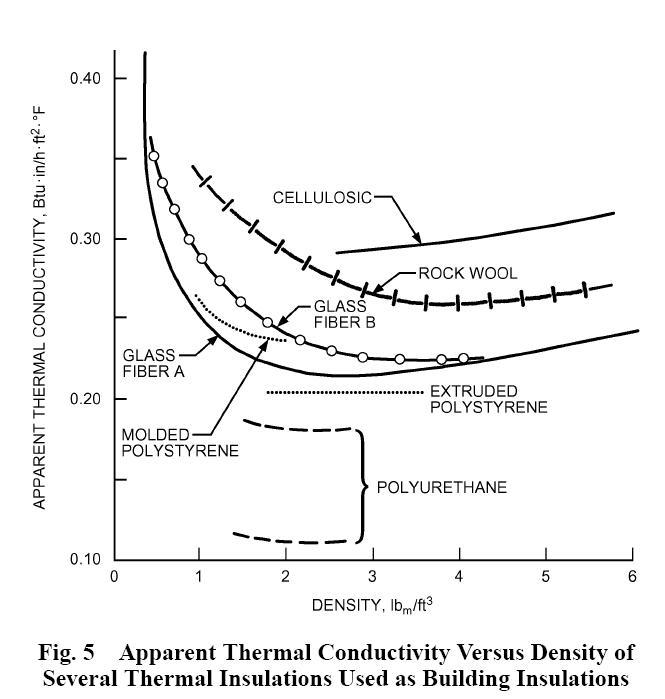 R value vs density for various insulation types for Fiberglass density