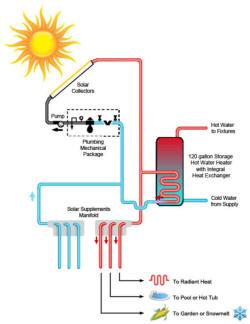 Solar Water Heating Kits