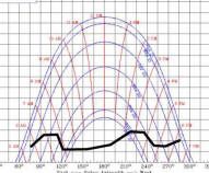 Solar analysis tools