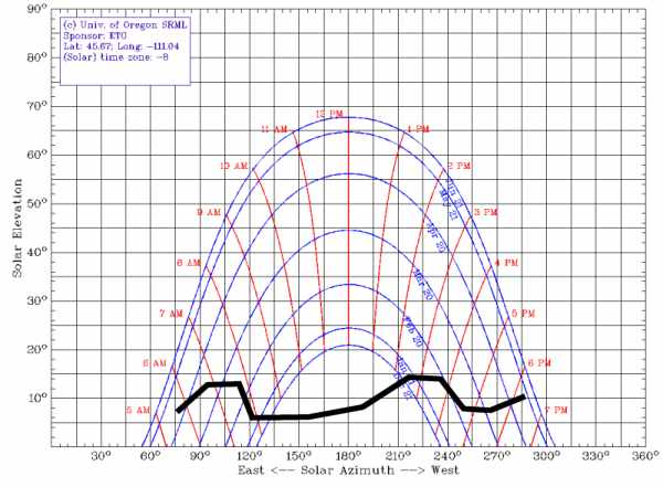 42 Degree Sun Chart Diagram Online Schematic Diagram